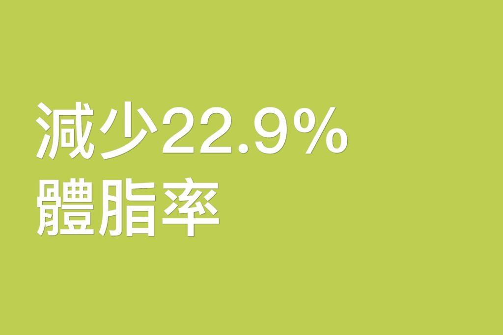 減少22.9%體脂率