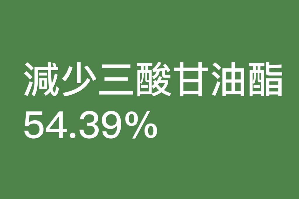 減少三酸甘油脂54.39%