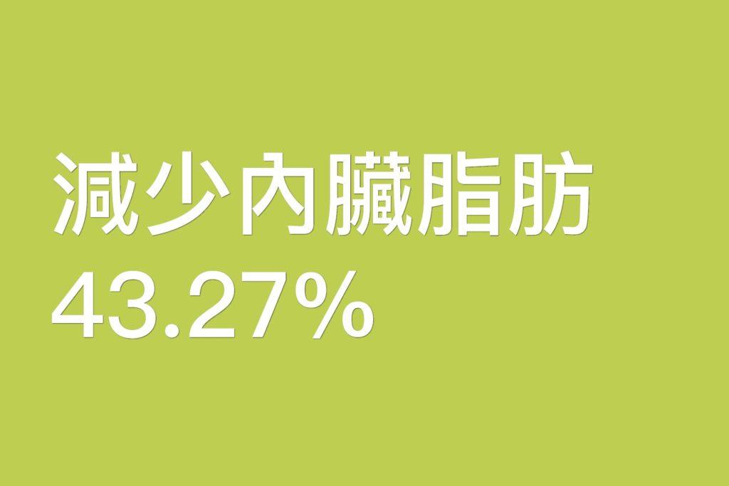 減少內臟脂肪43.27%