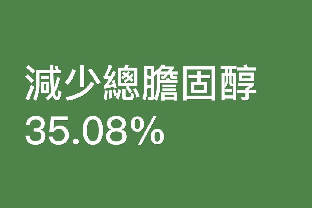 減少總膽固醇35.08%